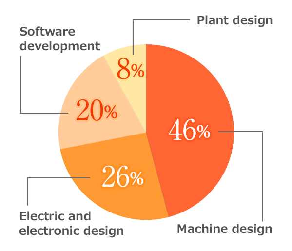 Machine design 46% Electric and electronic design 26% Software development 20% Plant design 8%